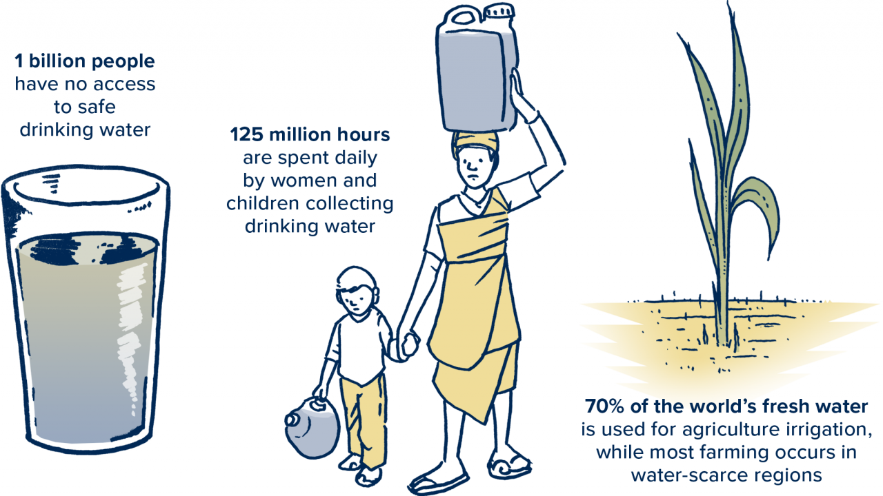 World Water Initiative Stats