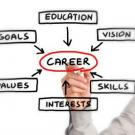 The words education, vision, skills, interests, values, and goals are in a circle with the word career in the center.